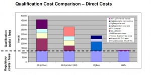 Qualification Cost Comparision Bluetooth, ZigBee, Ant+