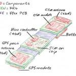 flex-pcb-bend-GSM-GPS