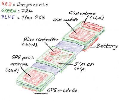GSM GPS tracker on Flex PCB