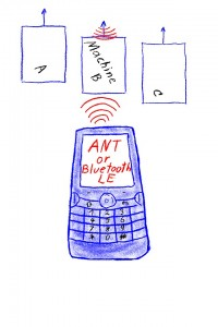 smart-phone with ANT+ ANTplus
