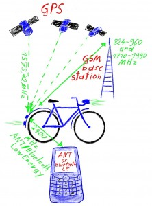 GPS GSM tracker for bikes