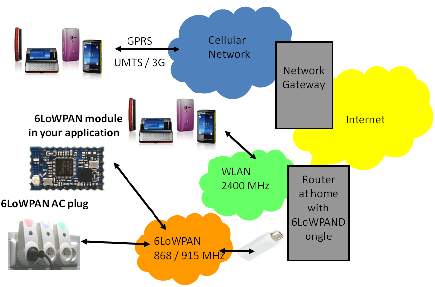 6LoWPAN connected to WIFI and GPRS / UMTS / 3G