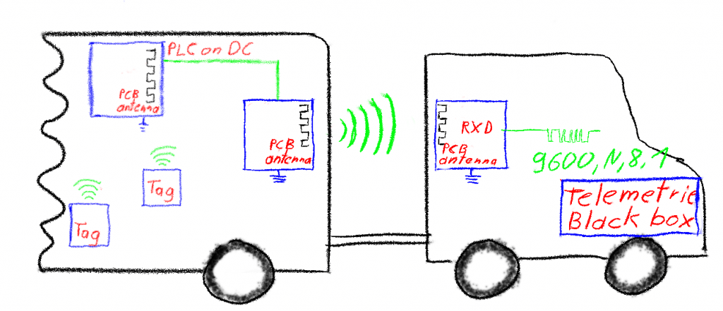 Active RFID in trailer