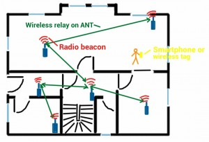 Home automation gadgets on ANT and Bluetooth Low Energy