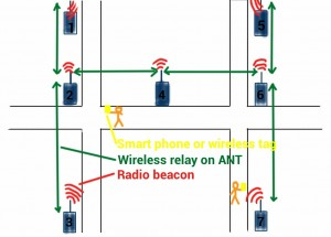 Indoor locating 300x215 World's first combined Bluetooth 4.0 / ANT beacon evaluation kit for indoor positioning