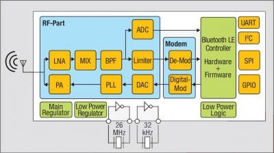 Bluetooth Low Energy SoC ML7105