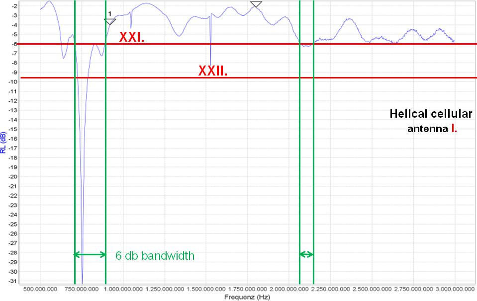 Return loss of cellular antenna I.