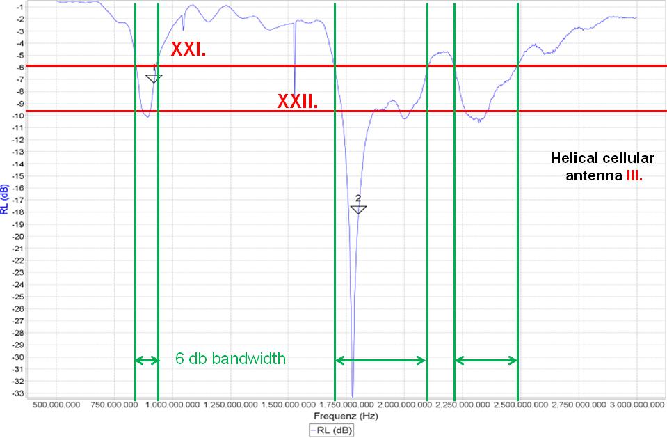 MiniVNA - return loss of cellular antenna III.