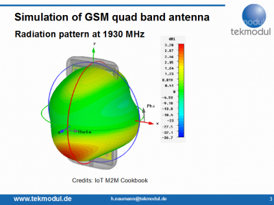 GSM PCB antenna radiation pattern