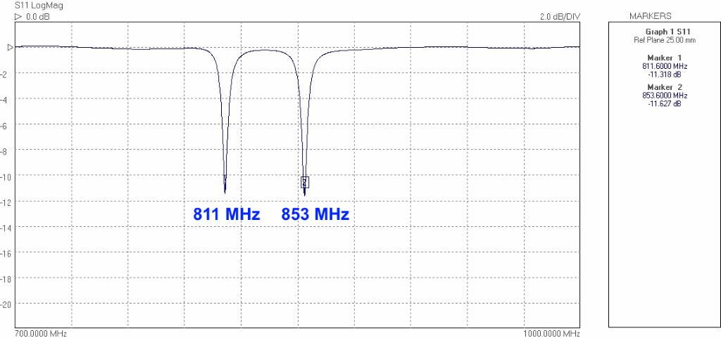 Return Loss of ceramic patch antenna for LPWAN