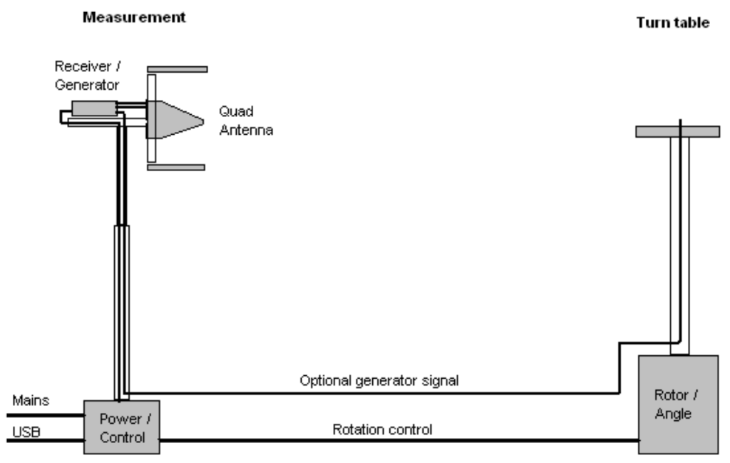 Turn table to test antenna radiation pattern