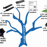 IoT M2M Tree - All LTE components cover LTE, HSPA and GSM