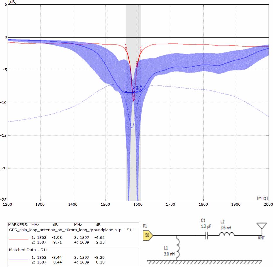 Ceramic loop antenna matched to GPS / Glonass - version 1