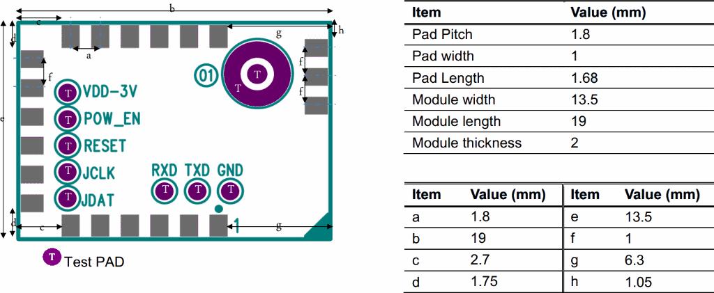 SIGFOX module footprint