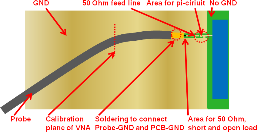 Calibration of the VNA on PCB with embedded antenna