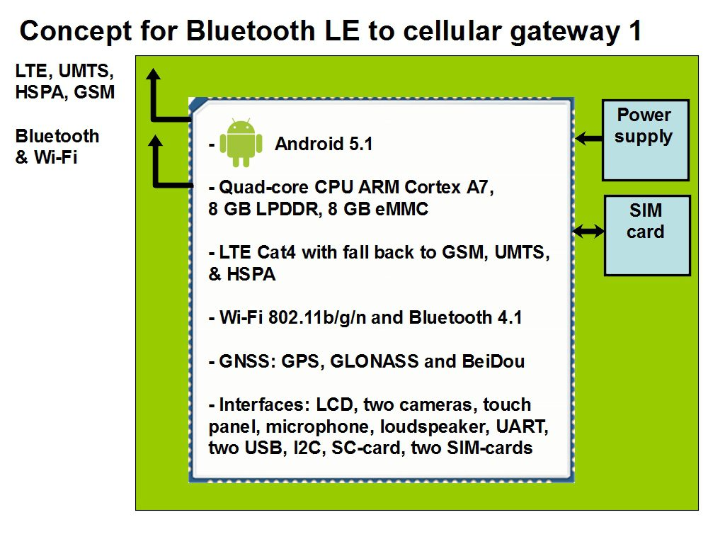 BLE to cellular gateway