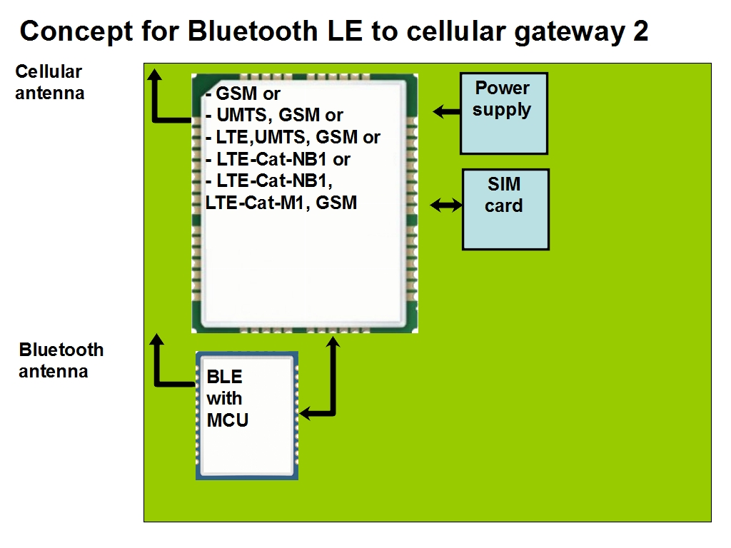 BLE to GSM gateway