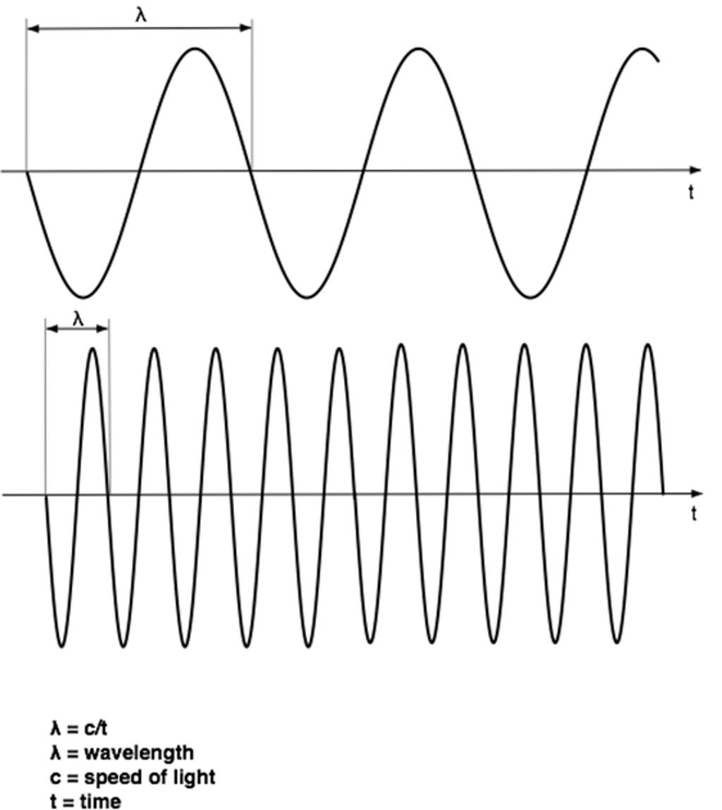 Radio wave lambda