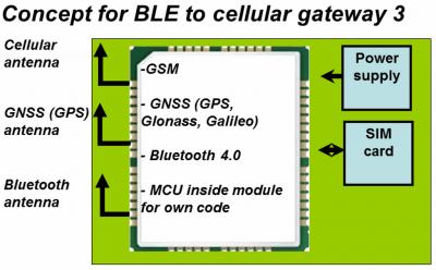 Bluetooth-GPRS-GPS-gateway
