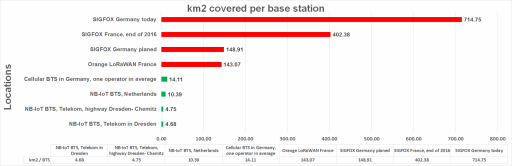 NB-IoT, LoRaWAN, SIGFOX cell size in average - click to enlarge