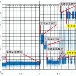 NB-IoT power consumption