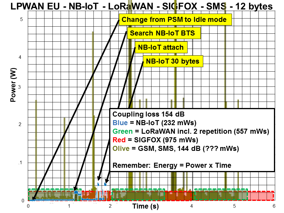 Energy / power consumption SMS versus NB-IoT, LoRaWAN and SIGFOX