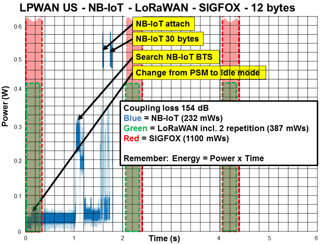 LPWAN energy (power) consumption - NB-IoT, LoRaWAN, SIGFOX