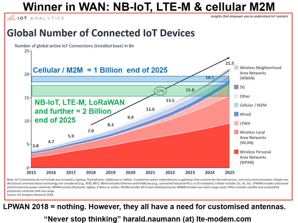 Winner in WAN: NB-IoT, LTE-M & cellular M2M