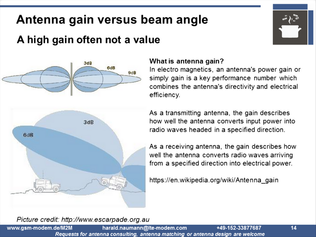 Antenna gain and beam angle