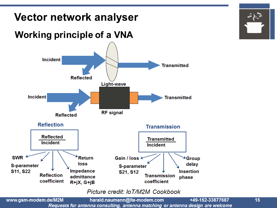 principle of operation of a VNA