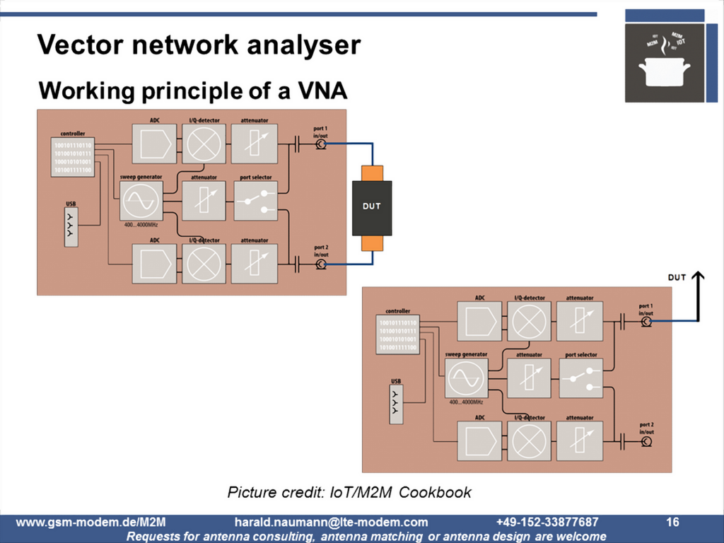 Antenna Return Loss by  Vector Network Analyser (VNA)