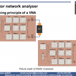 Antenna Return Loss by VNA
