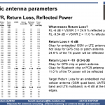 Antenna, return loss, VSWR