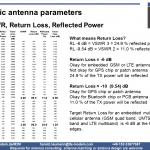 Antenna, return loss, VSWR