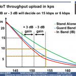 NB-IoT troughput