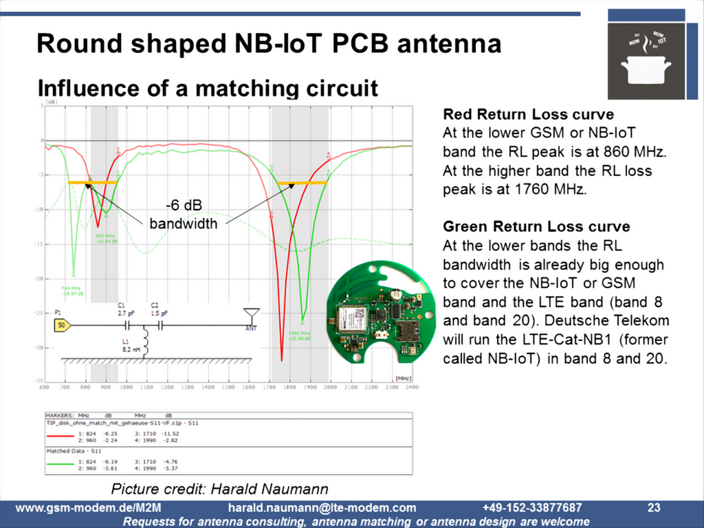 Round shaped NB-IoT GSM antenna