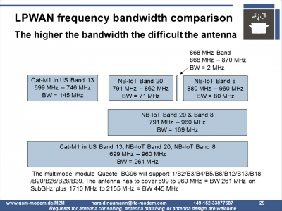 LPWA frequencies in comparison