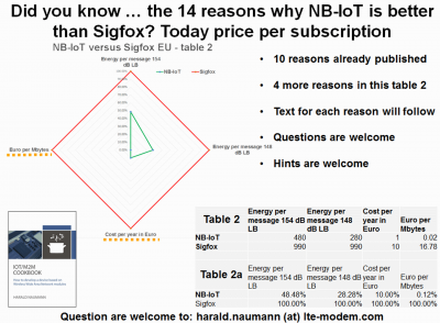 14 reasons whyNB-IoT is better than Sigfox