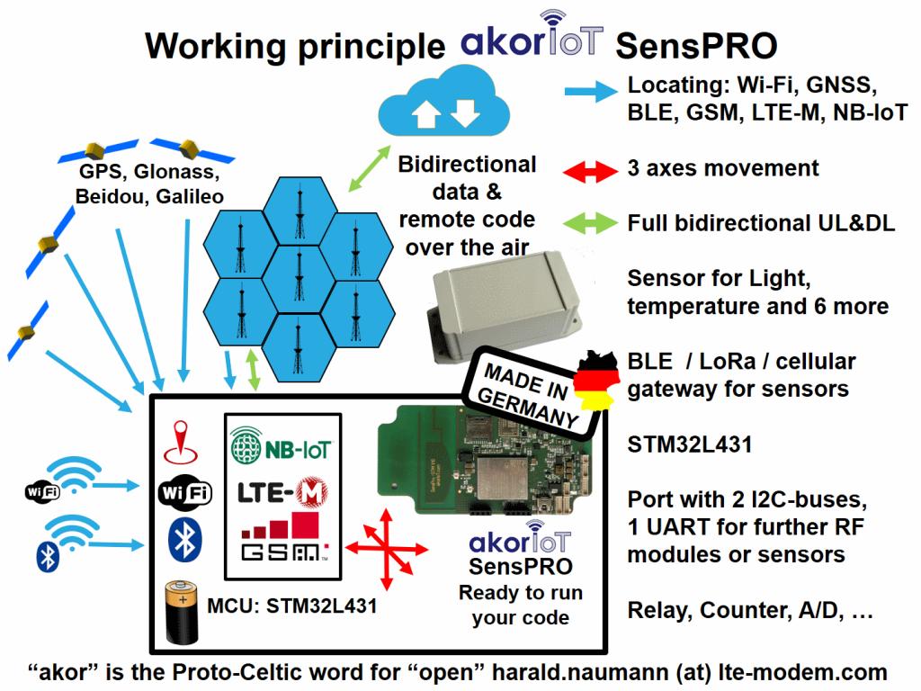 akorIoT SensPRO working principle