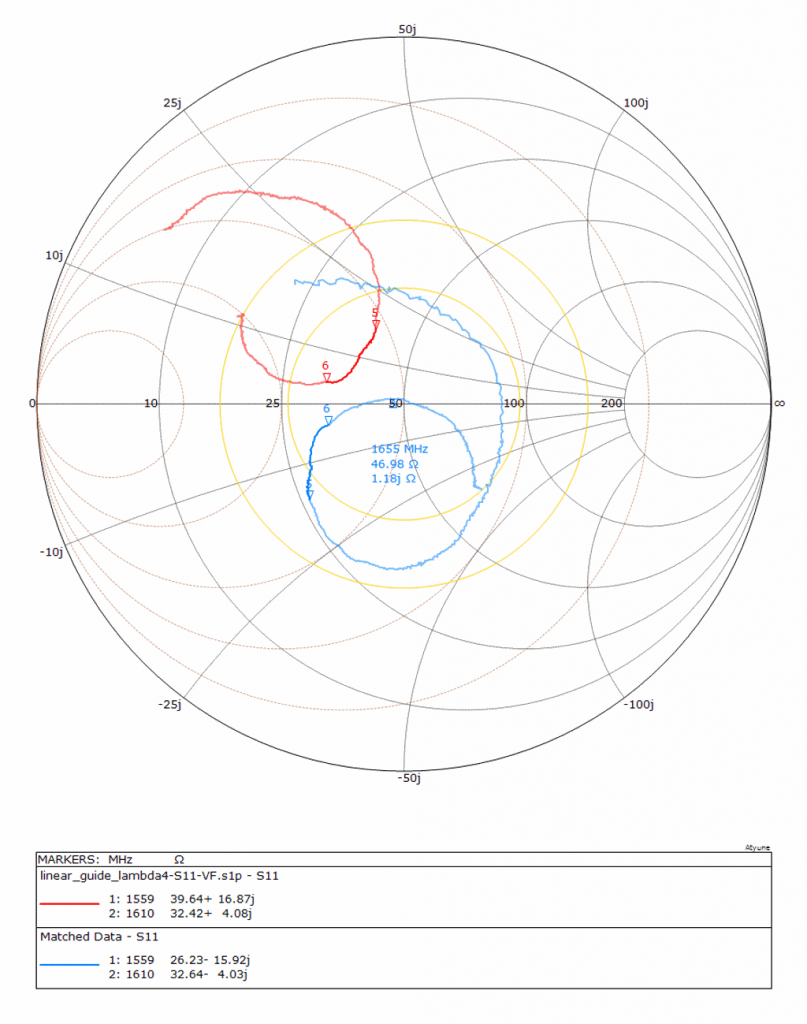 GPS antenna DIY- Smith Chart