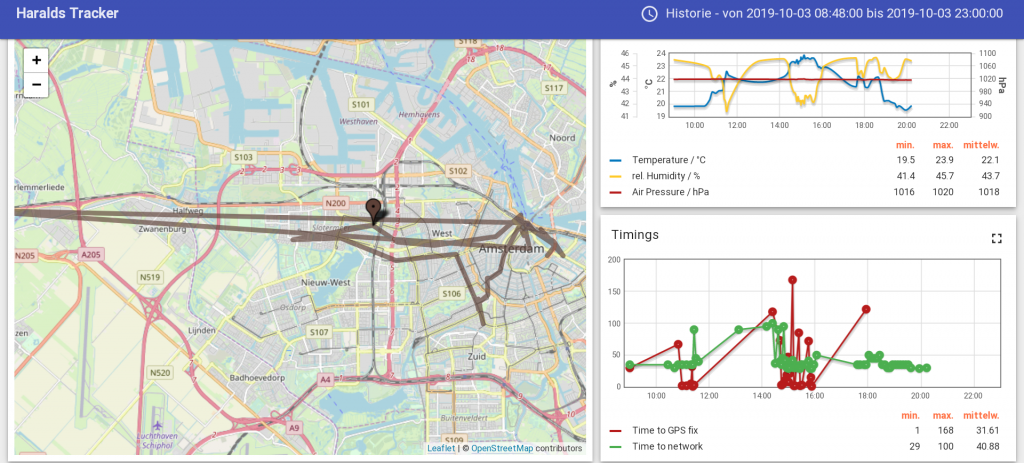 Tracking test: Trip by tram and walking in Amsterdam