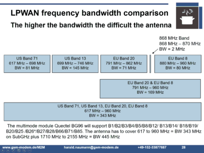 NB-IoT & LTE-M frequency bands