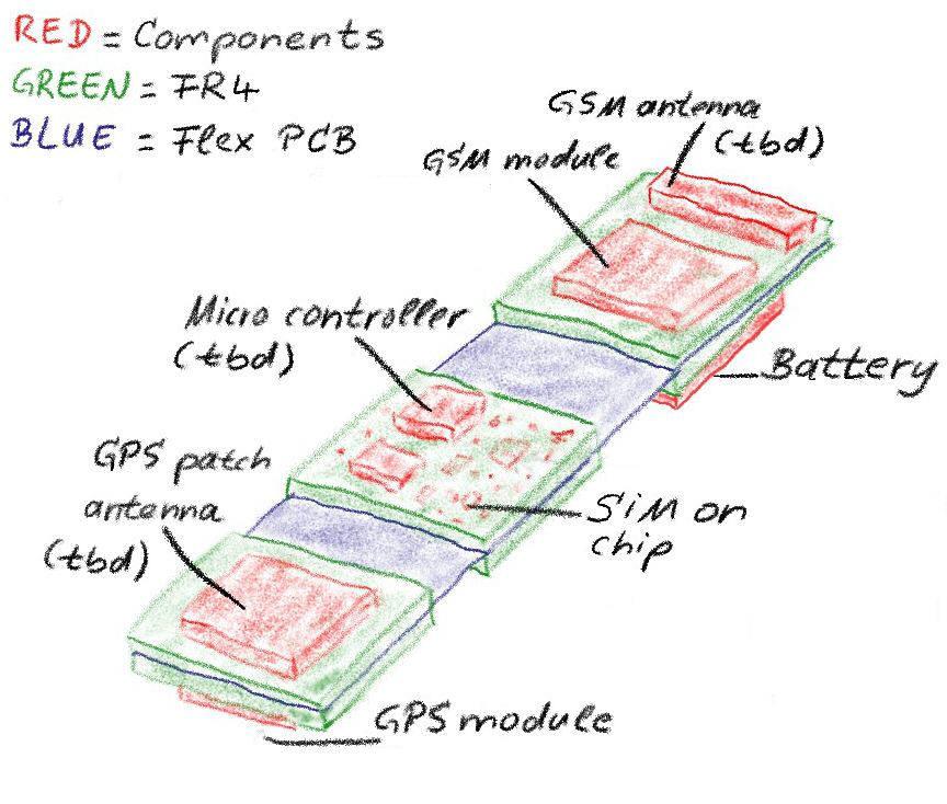 http://www.gsm-modem.de/M2M/wp-content/uploads/2010/12/flex-pcb-bend-GSM-GPS1.jpg