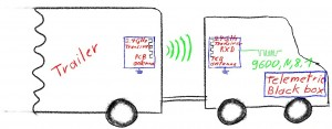 trailer detection reference design 300x117 Why paying for complier, licence fee, property rights, antennas, schematics and code? Today: Trailer detection by active RFID