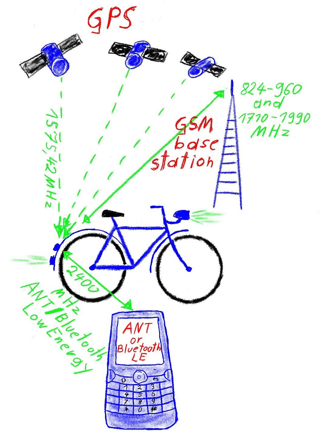 http://www.gsm-modem.de/M2M/wp-content/uploads/2011/05/smartphone-bike-GPS-GSM-tracker.jpg