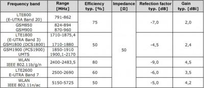 LTE antenna embedded efficiency 400x173 Embedded LTE antenna in detail