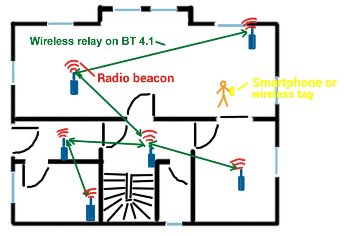 Bluetooth Low Energy – BLE – in home automation
