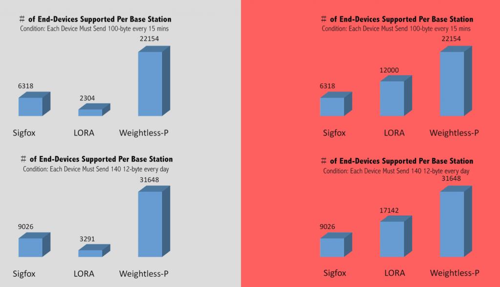 LPWAN comparison - Weightless-P vers SIGFOX vers LoRa