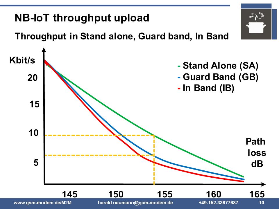 NB-IoT communication speed