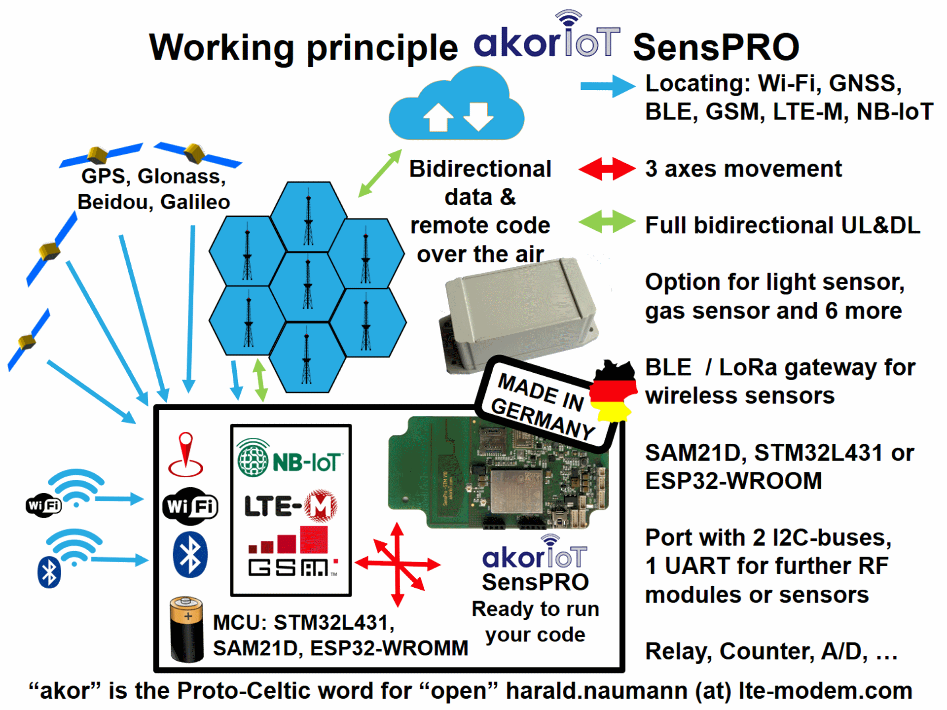 akorIoT SensPRO - reference design for NB-IoT and LTE-M